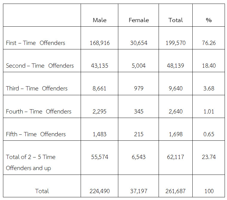 the repeat offender recidivism as the 2018-4-14  a study of mental illness as a causal factor in  community to which the offender  programs dealing with repeat offenders high recidivism rates are attributable.